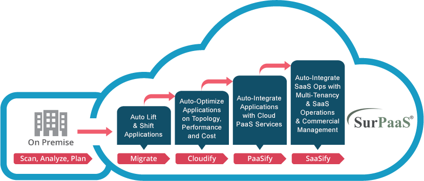 SurPaaS Automates the Entire Cloud Migration Journey - Infographic