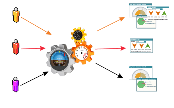 SurPaaS® Subscription Planning