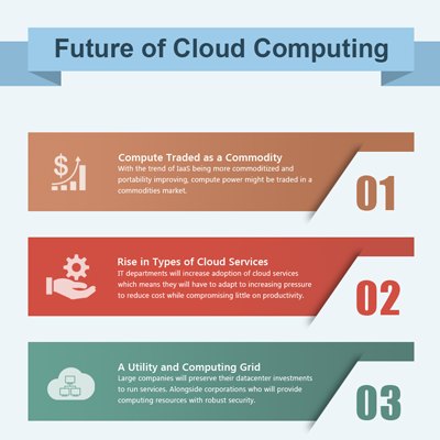 Corent Infographics | Future of Cloud Computing