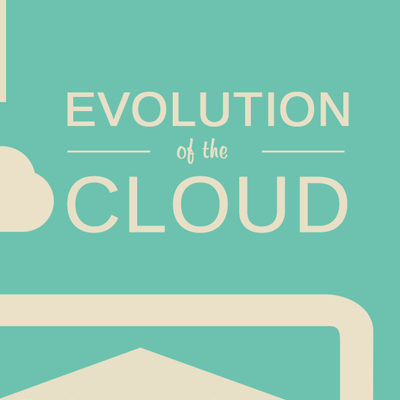 Corent Infographics | Evolution of Cloud