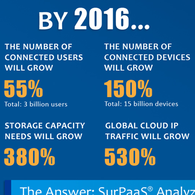 Corent Infographics | Making the Cloud Work